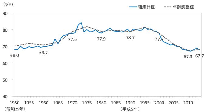 タンパク質摂取量の年次推移(1歳以上,男女計)